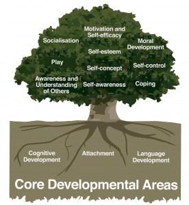 presentation tree 1